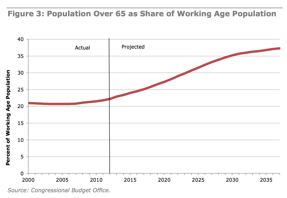 demographic paper the aging populations health Making our health and care systems fit for an ageing population authors david oliver catherine foot richard humphries.
