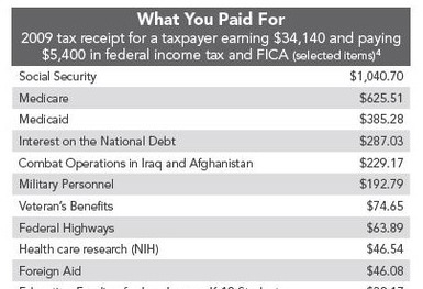 programs working people pay paycheck check earn working work breakdown of how taxes are spent