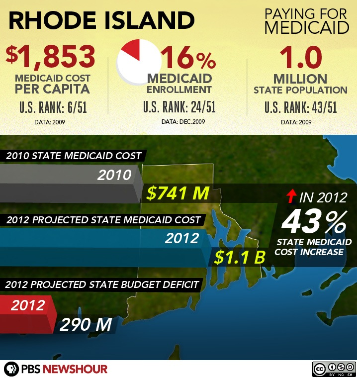 medicaid application. RI Medicaid Application