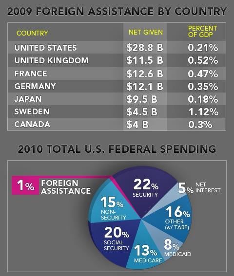 Does humanitarian aid prolong wars?