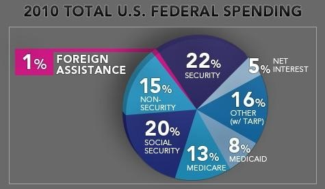 NPR chart - foreign aid takes 1% of budget