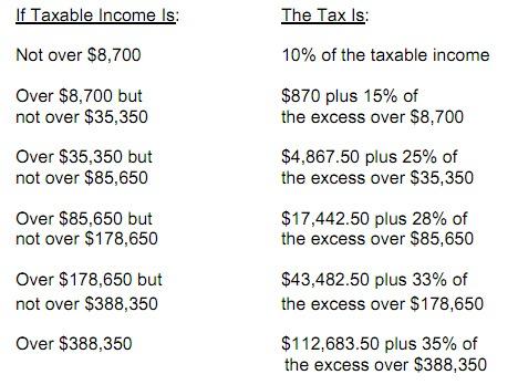 What's a 'Top Marginal Tax Rate'? | PBS NewsHour