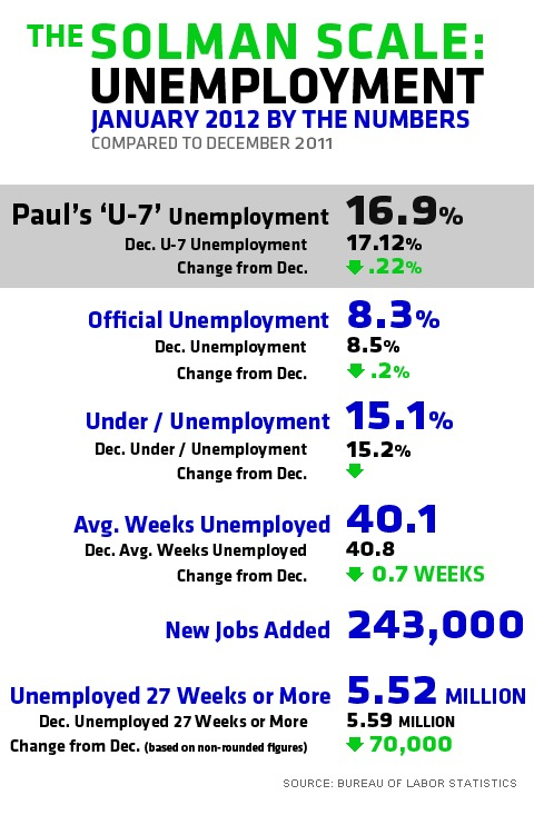 2012 unemployed amount