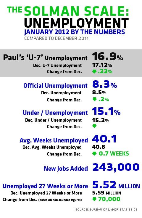unemployment 2012