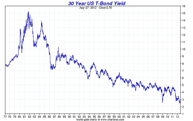 Buy long term treasuries in 1981 bogleheads org