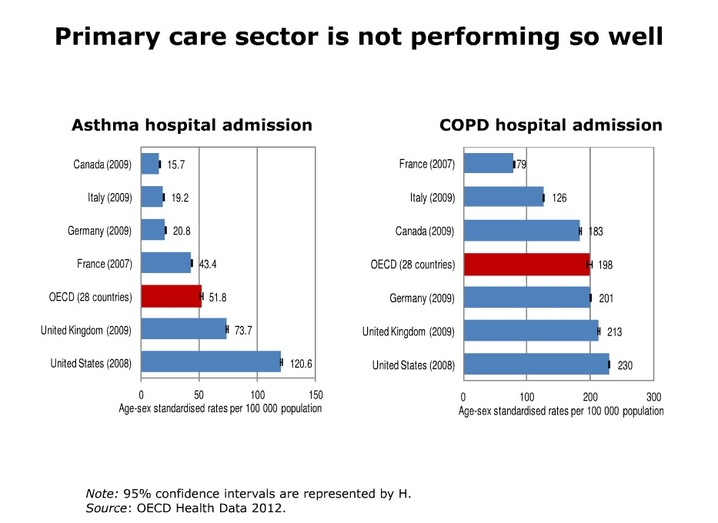 http://newshour.s3.amazonaws.com/photos/2012/10/02/Primary_care_sector_is_not_performing_so_well_slideshow.jpg