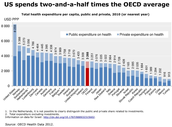 http://newshour.s3.amazonaws.com/photos/2012/10/02/US_spends_much_more_on_health_than_what_might_be_expected_1_slideshow.jpg
