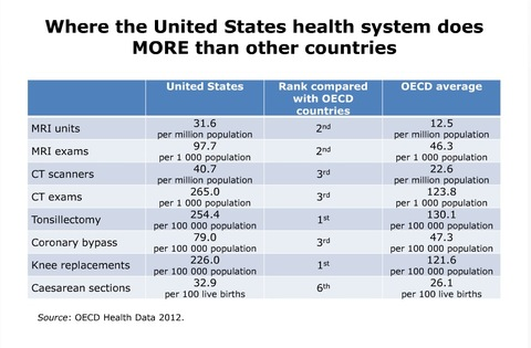 Why Are Us Health Care Costs So High Medianism