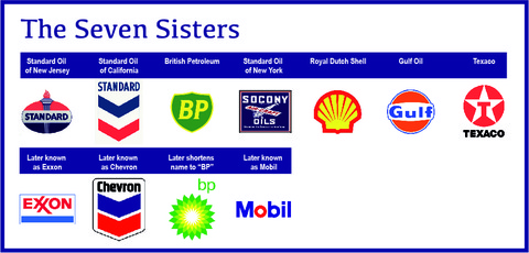 Le Sette Sorelle Petrolifere
