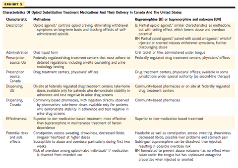 opioid induced constipation guidelines canada