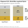 Latest Survey Finds Growing Public Opposition to Airstrikes Against Syria