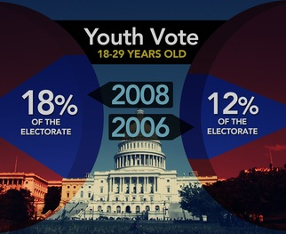 Youth voter turnout typically drops during midterm elections.