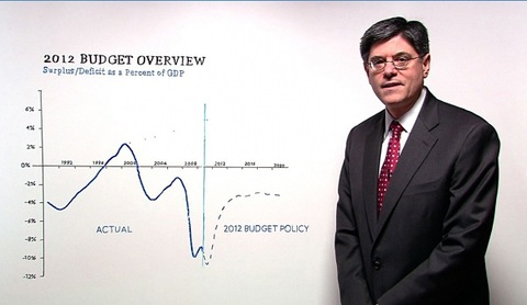 Jack Lew, Director of the Office of Management and Budget