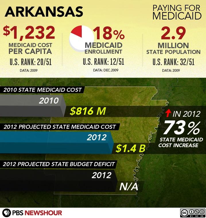 #6 - Arkansas