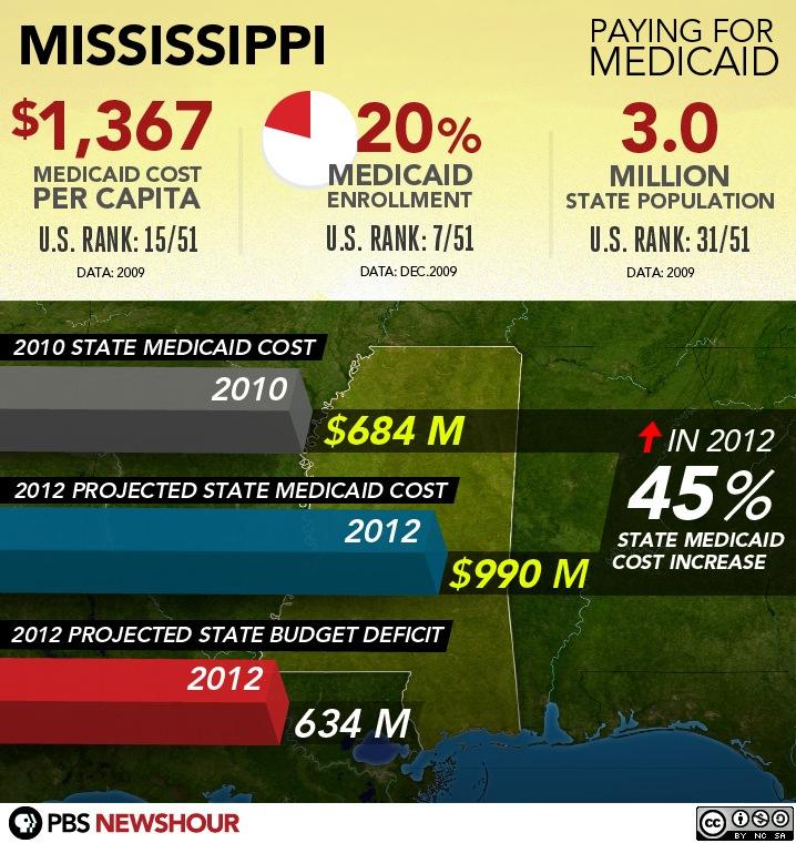 #32 - Mississippi