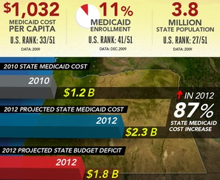 <span><strong>Infographic: </strong>See just how much 10 states expect their Medicaid spending to increase in 2012, as compared with spending in 2010, when the federal stimulus help was still in place.