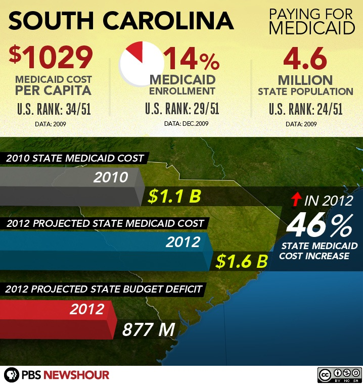 #31 - South Carolina