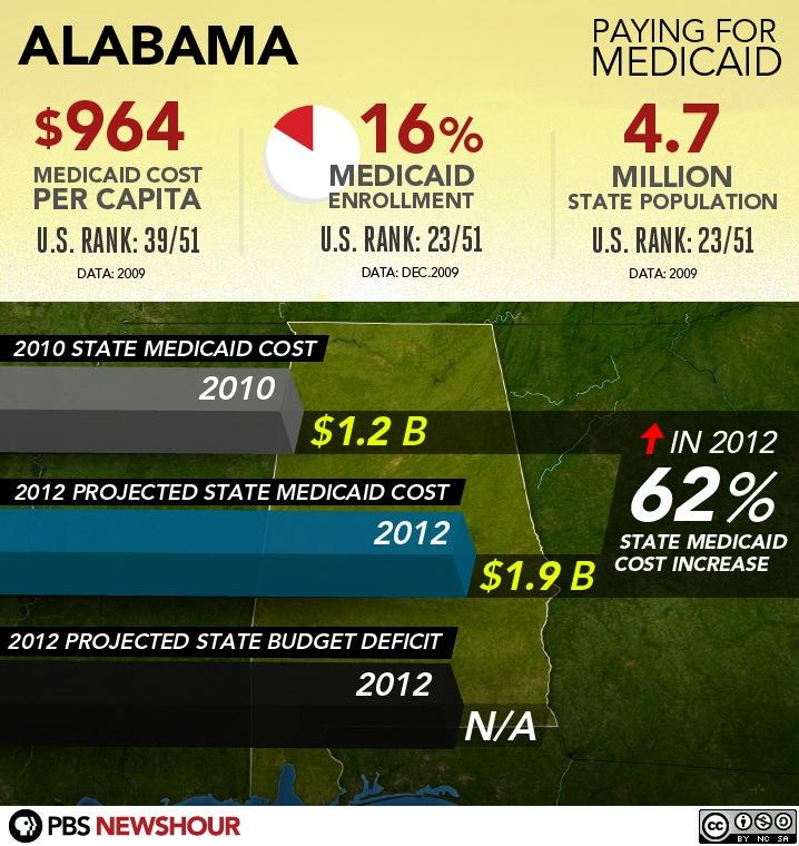 #10- Alabama