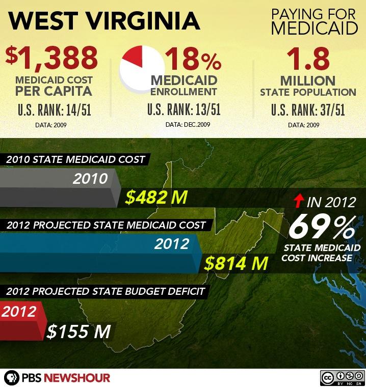 #9 - West Virginia
