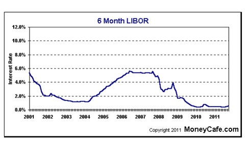 Six Month LIBOR rate