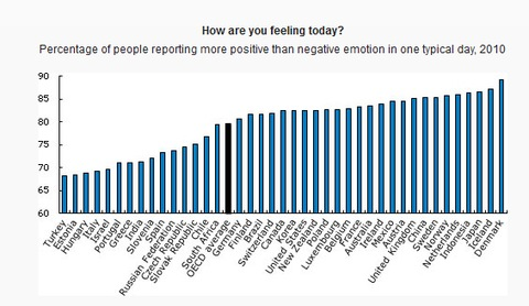 OECD- How are you feeling? 