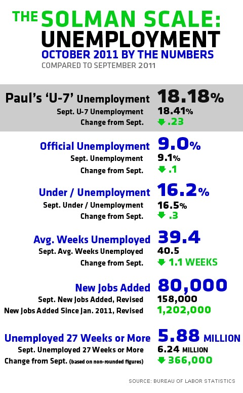 Paul Solman U7 unemployment October 2011