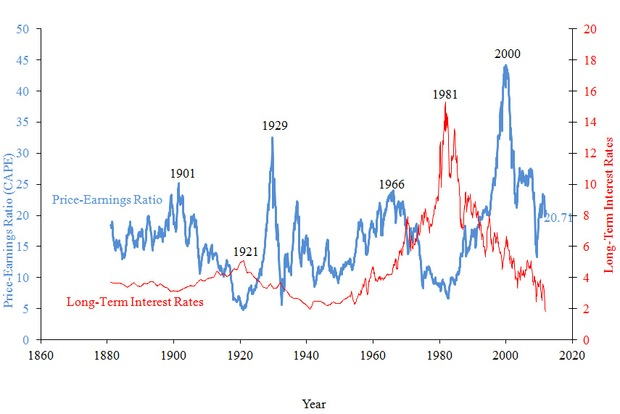 Chart of stock prices and the 10-year bond rate reaching back into the nineteenth century.
