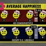 Why Are Conservatives Happier Than Liberals?