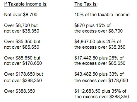 A Marginal Tax Bracket Example from the IRS.