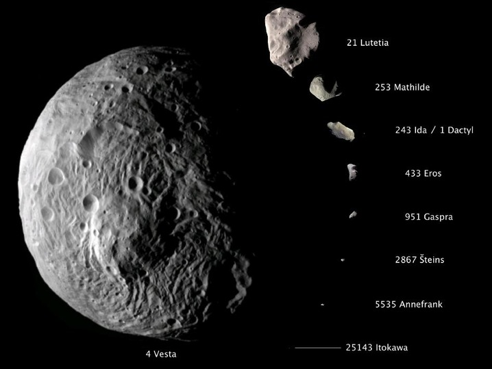comparing asteroids