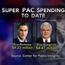 How Big Money Super PACs are Reshaping the GOP Race