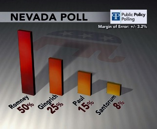 The latest survey from Public Policy Polling has Mitt Romney up 25 points over Newt Gingrich.