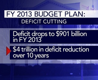 President Obama's budget envisions a deficit of $900 billion next year, down $400 billion  from this year's projected total. The president says he would reduce the  red ink by $4 trillion over 10 years.