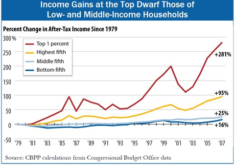 Income Gains chart