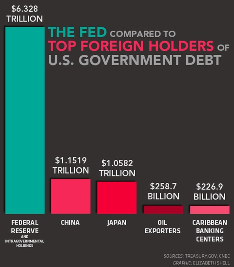 Holders of US Government Debt - Revised