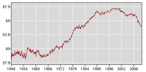 BLS Labor Force Statistics from the Current Population Survey