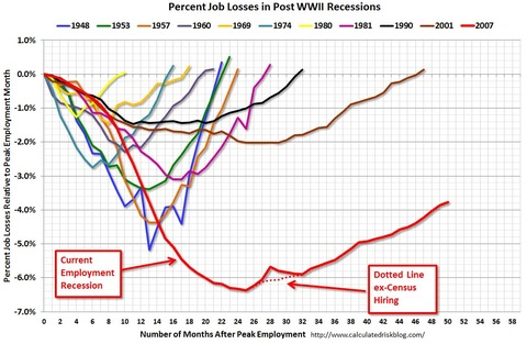 percent job losses