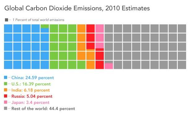 Global Carbon Dioxide Emissions, 2010 Estimates