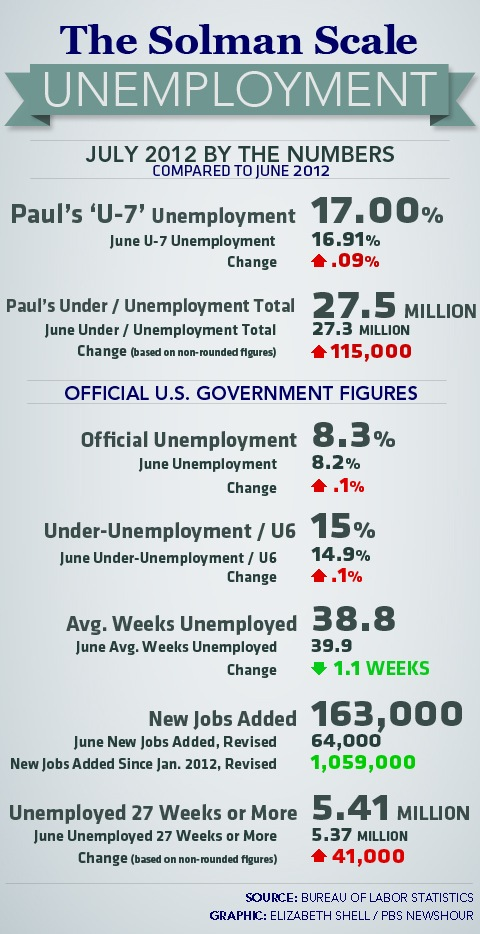 July Unemployment and the U7 Solman Scale