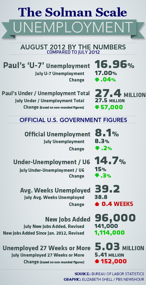 AUG 2012 Solman Scale U7 Unemployment