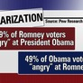 U.S. Voters Are Highly Engaged: Pew Poll Suggests Big Turnout for 2012 Election