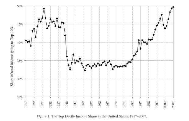 Top Decile Income Share in the United States, 1917-2007.
