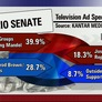 Outside Groups Outspending Political Campaigns in Competitive Senate Races