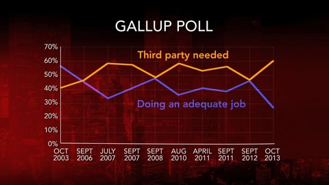 Gallup Poll -- Third Party
