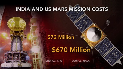 US and India mission costs