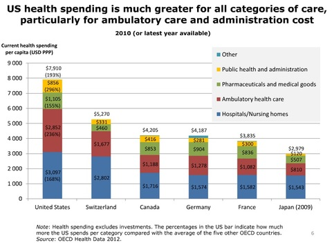U s healthcare spending vs other countries